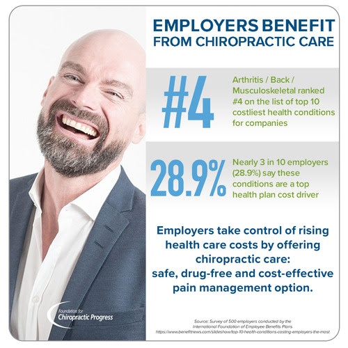 Employers Benefit From Chiropractic Care for Their Employees