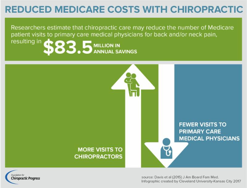Chiropractic Reduces Medical Costs