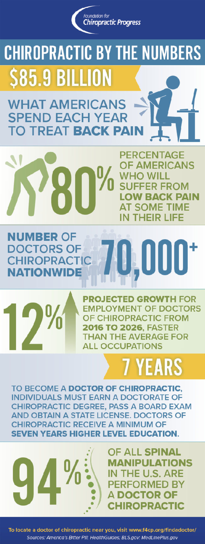 Chiropractic by the Numbers